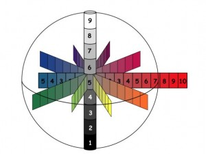 What Exactly Is Munsell Color System and Why Should I Care?